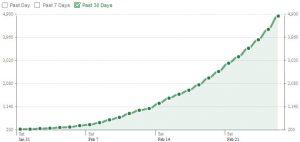 Scratchix Facebook game users first month